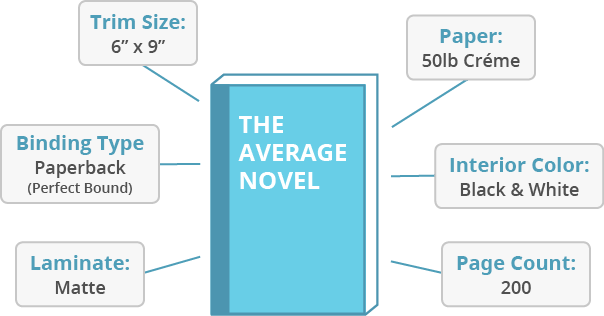 The Average Novel
